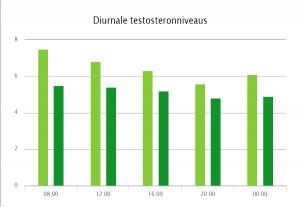 Diurnale-testosteronniveaus