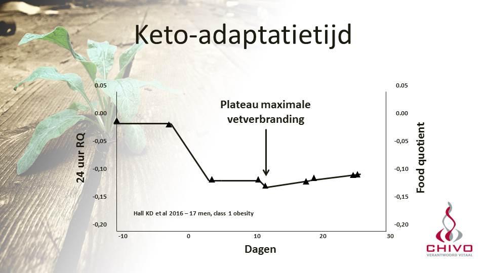 De adaptatietijd voor maximale vetverbranding was 10 dagen in dit onderzoek van Kevin Hall