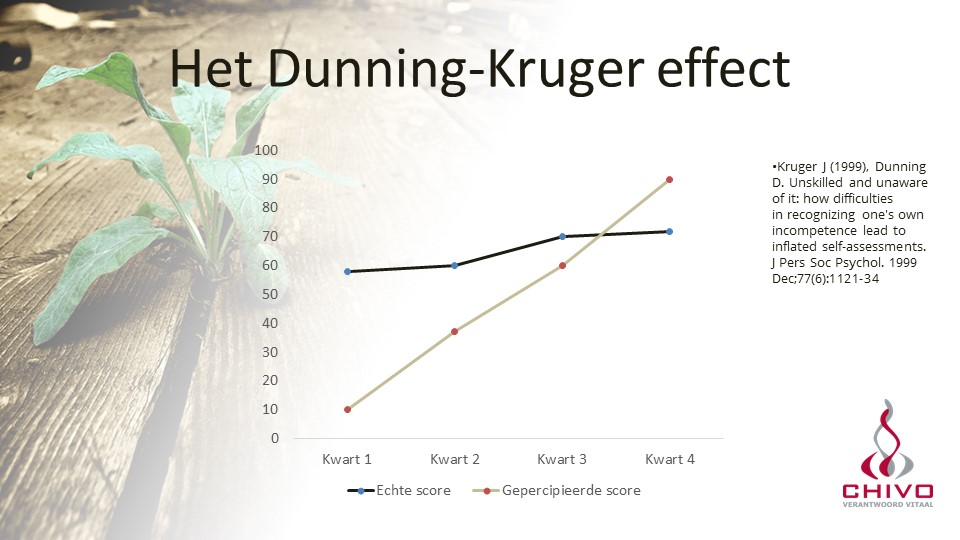 Het originele Dunning-Kruger resultaat