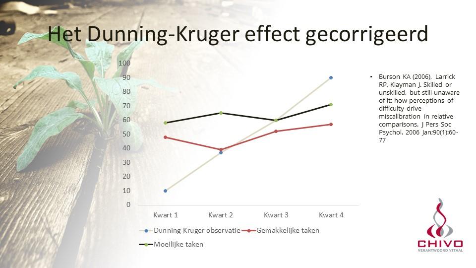 Dunning-Kruger gecorrigeerd door Brunson
