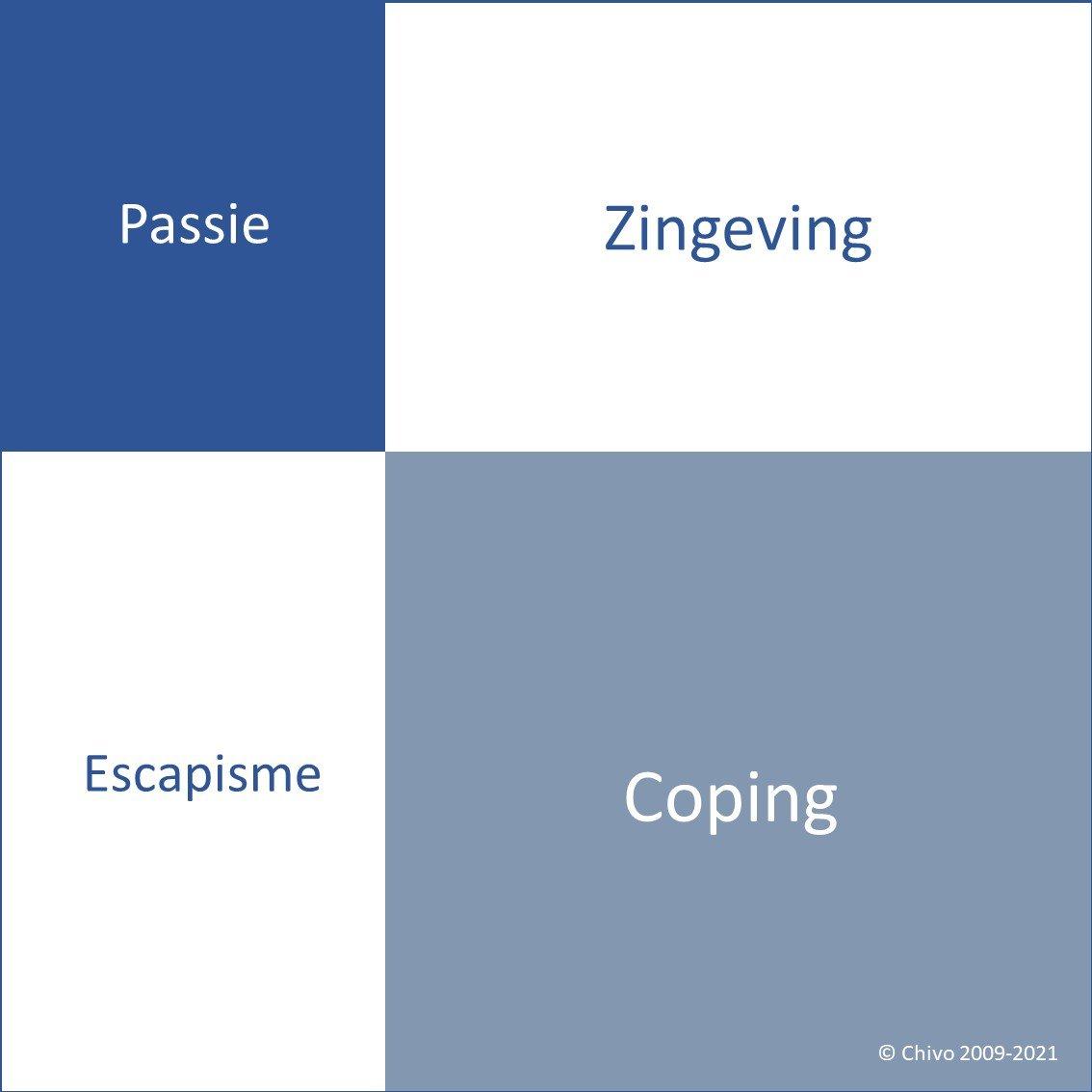 Chivo vitaliteitskwadranten blauw Vitaliteitscoach