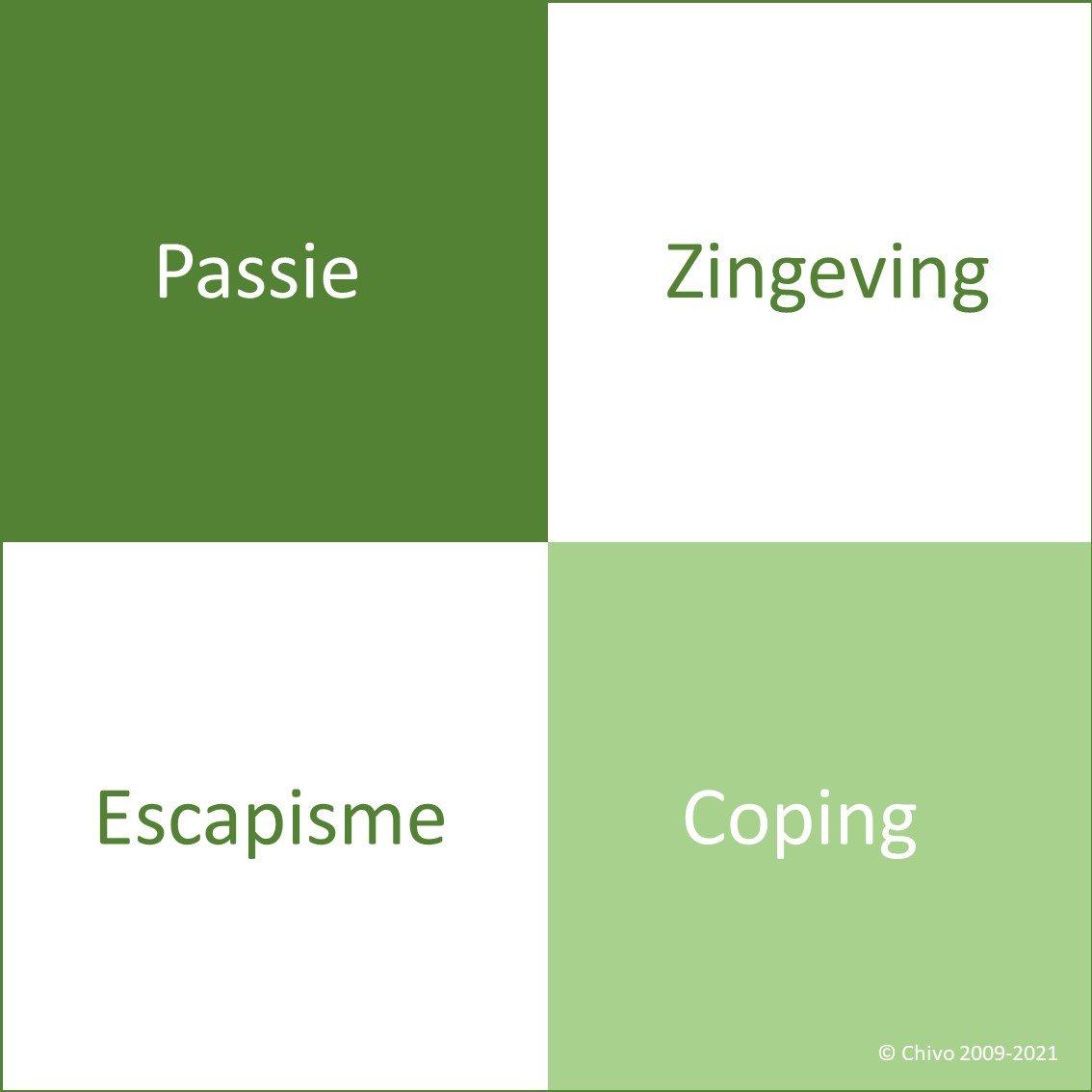 Chivo vitaliteitskwadranten groen vitaliteitsfundament