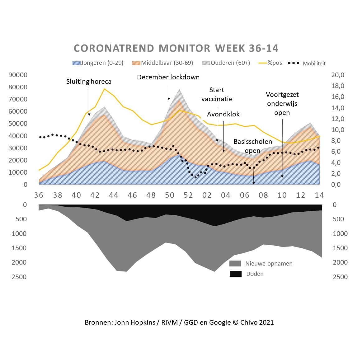 Chivo coronamonitor week 36-14