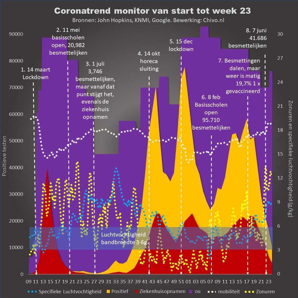 Coronatrend monitor start tot week 23 2021 Chivo