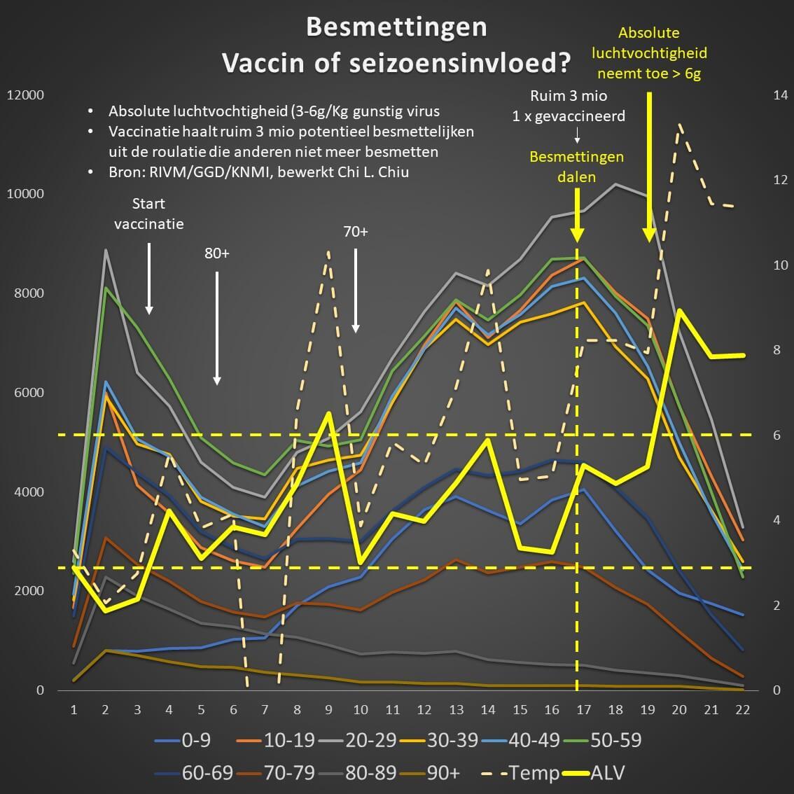 Chivo coronamonitor vaccinatieziekenhuisopnamen - vaccinatiestatus week 20