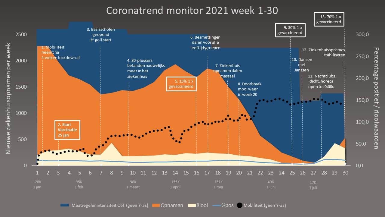 Chivo coronamonitor trend week 1-30 2021